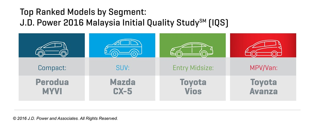 2016_Malaysia IQS_IG_v1_110716